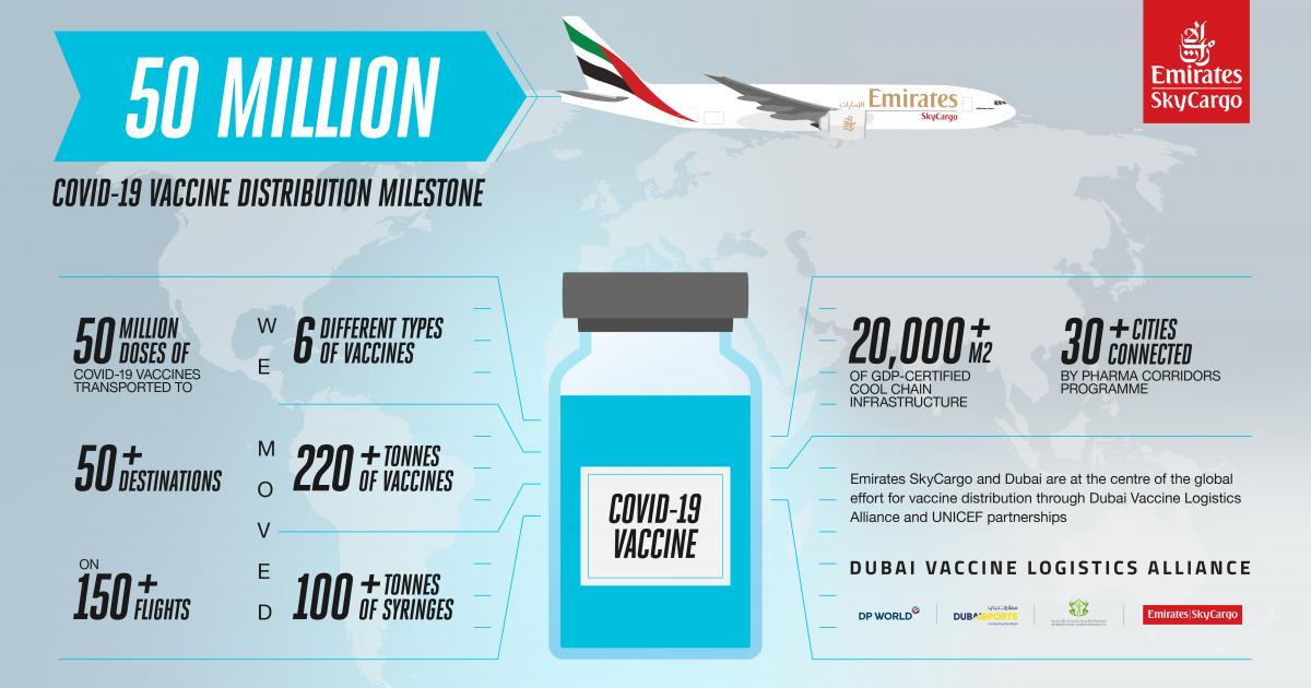 Ο πρώτος εμπορικός αερομεταφορέας που έφτασε τα 50 εκατομμύρια δόσεις